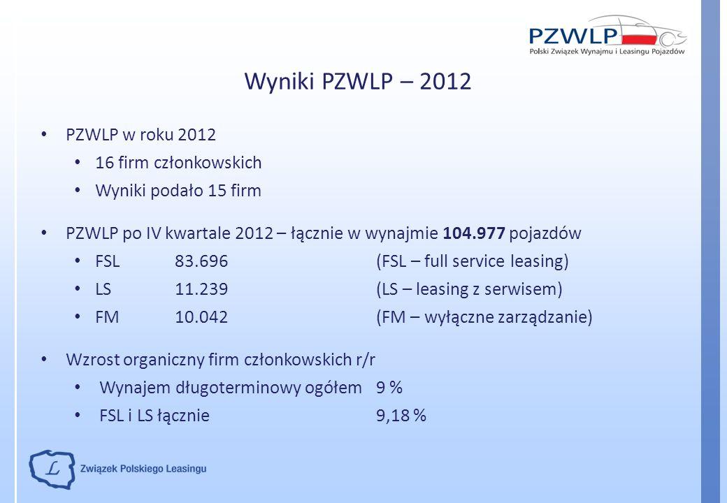 Wyniki PZWLP – 2012 PZWLP w roku 2012 16 firm członkowskich