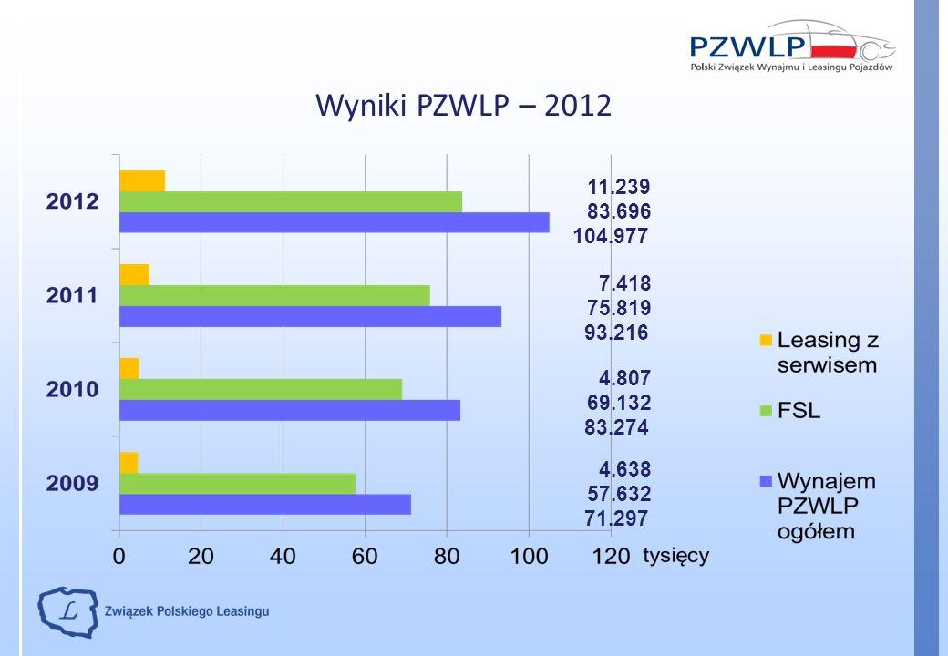 Wyniki PZWLP – 2012 11.239. 83.696. 104.977. 7.418. 75.819. 93.216. 4.807. 69.132. 83.274. 4.638.