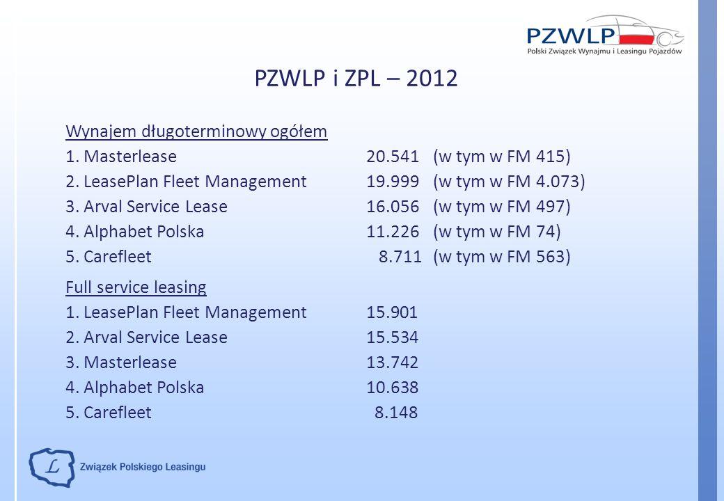 PZWLP i ZPL – 2012 Wynajem długoterminowy ogółem