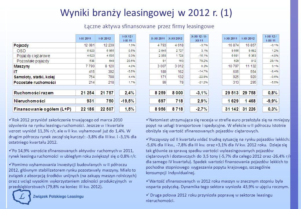 Wyniki branży leasingowej w 2012 r. (1)