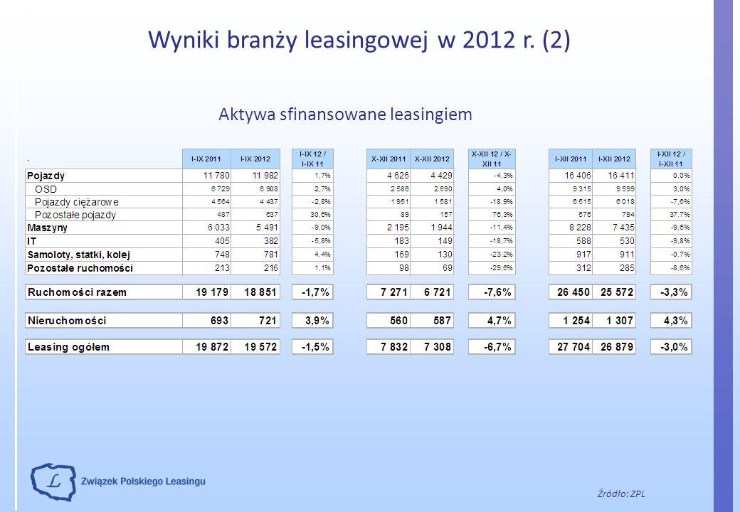 Wyniki branży leasingowej w 2012 r. (2)