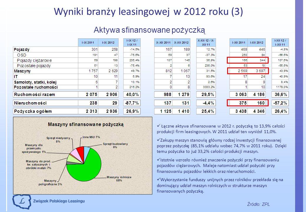 Wyniki branży leasingowej w 2012 roku (3)