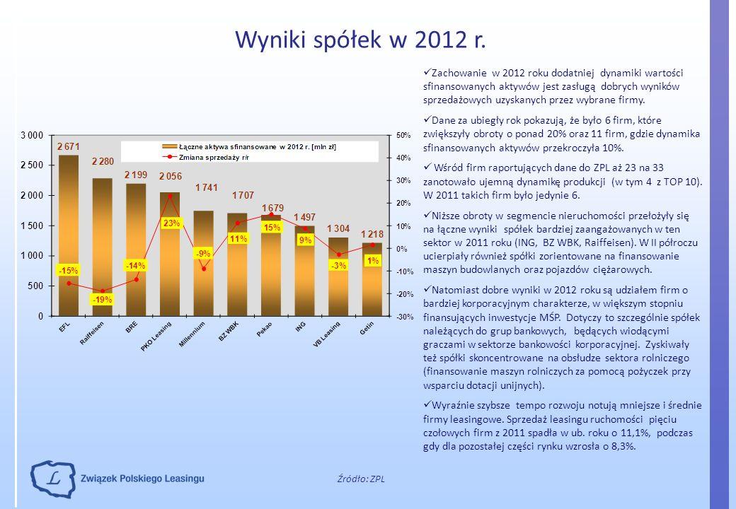 Wyniki spółek w 2012 r.
