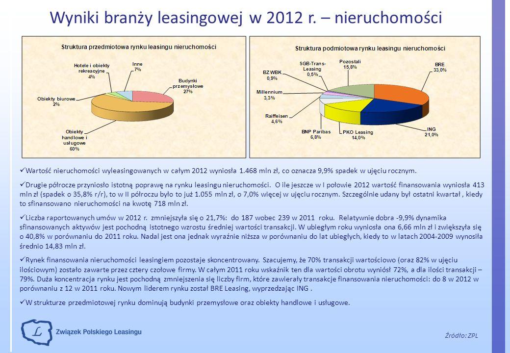 Wyniki branży leasingowej w 2012 r. – nieruchomości
