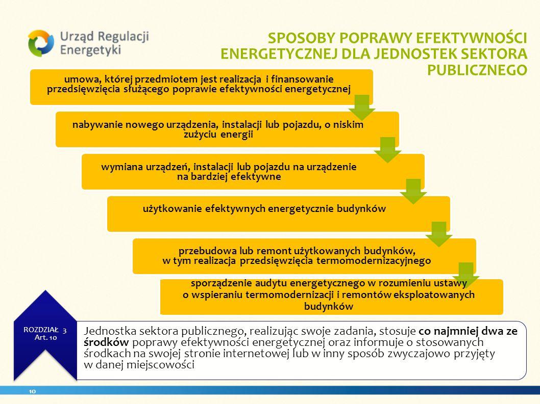 SPOSOBY POPRAWY EFEKTYWNOŚCI ENERGETYCZNEJ DLA JEDNOSTEK SEKTORA PUBLICZNEGO