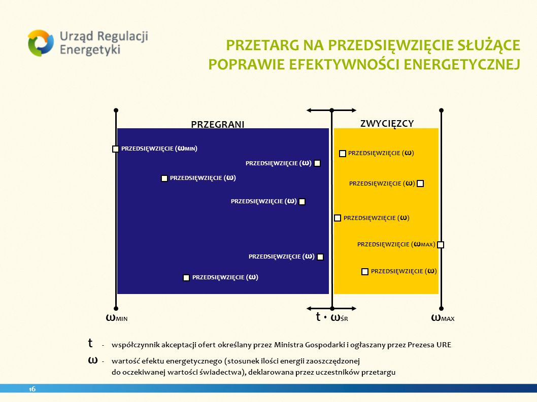 PRZETARG NA PRZEDSIĘWZIĘCIE SŁUŻĄCE POPRAWIE EFEKTYWNOŚCI ENERGETYCZNEJ