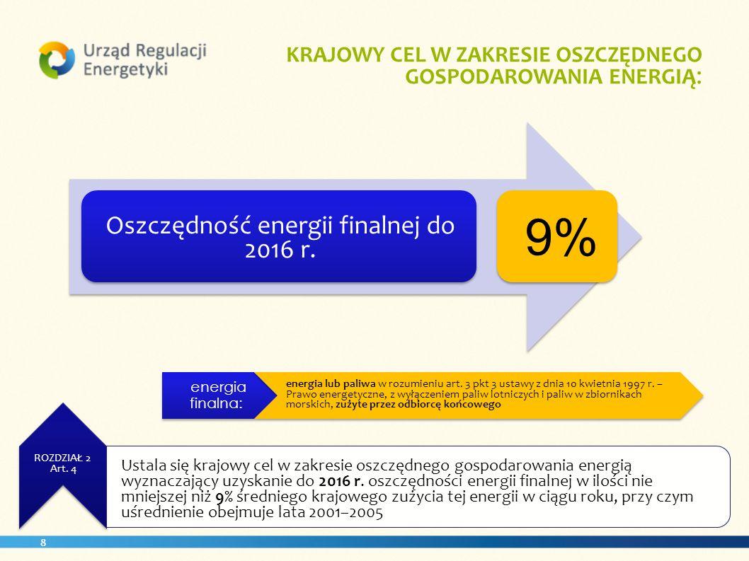 Oszczędność energii finalnej do 2016 r.