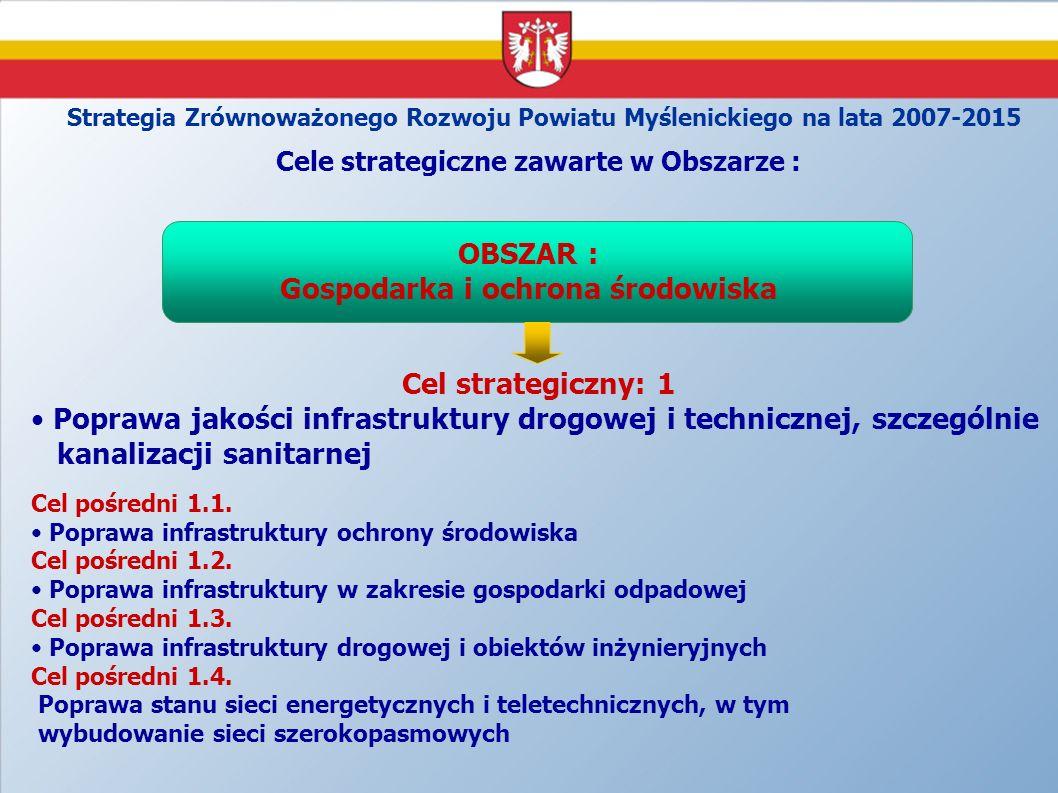 Cele strategiczne zawarte w Obszarze : Gospodarka i ochrona środowiska