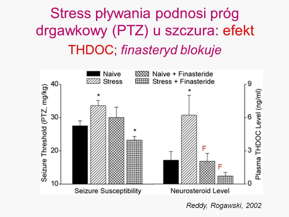 Stress pływania podnosi próg drgawkowy (PTZ) u szczura: efekt THDOC; finasteryd blokuje