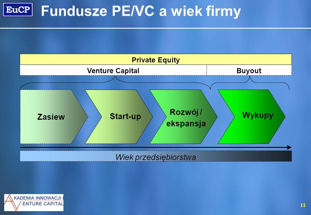 Fundusze PE/VC a wiek firmy