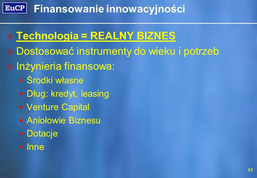 Finansowanie innowacyjności