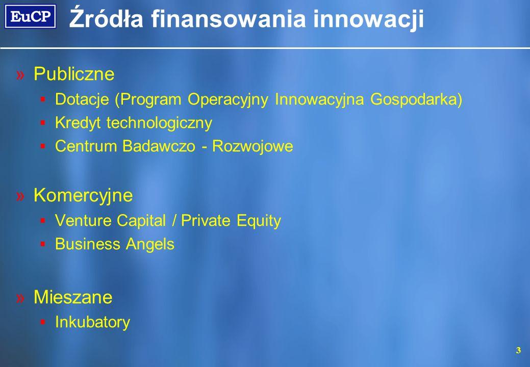 Źródła finansowania innowacji