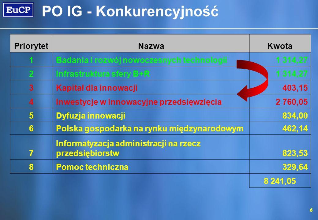PO IG - Konkurencyjność