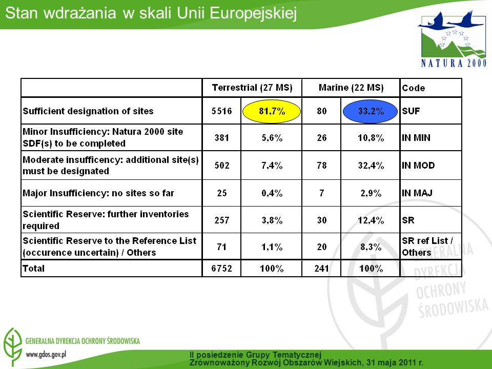 Stan wdrażania w skali Unii Europejskiej