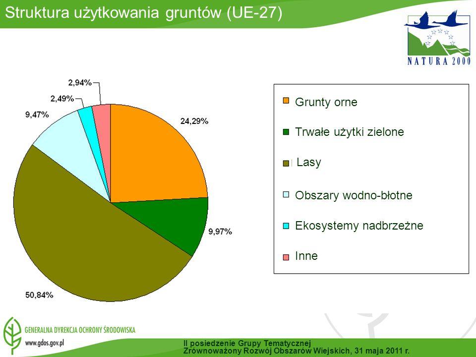 Struktura użytkowania gruntów (UE-27)