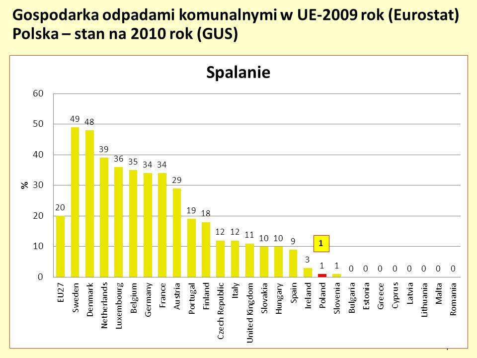 Gospodarka odpadami komunalnymi w UE-2009 rok (Eurostat) Polska – stan na 2010 rok (GUS)