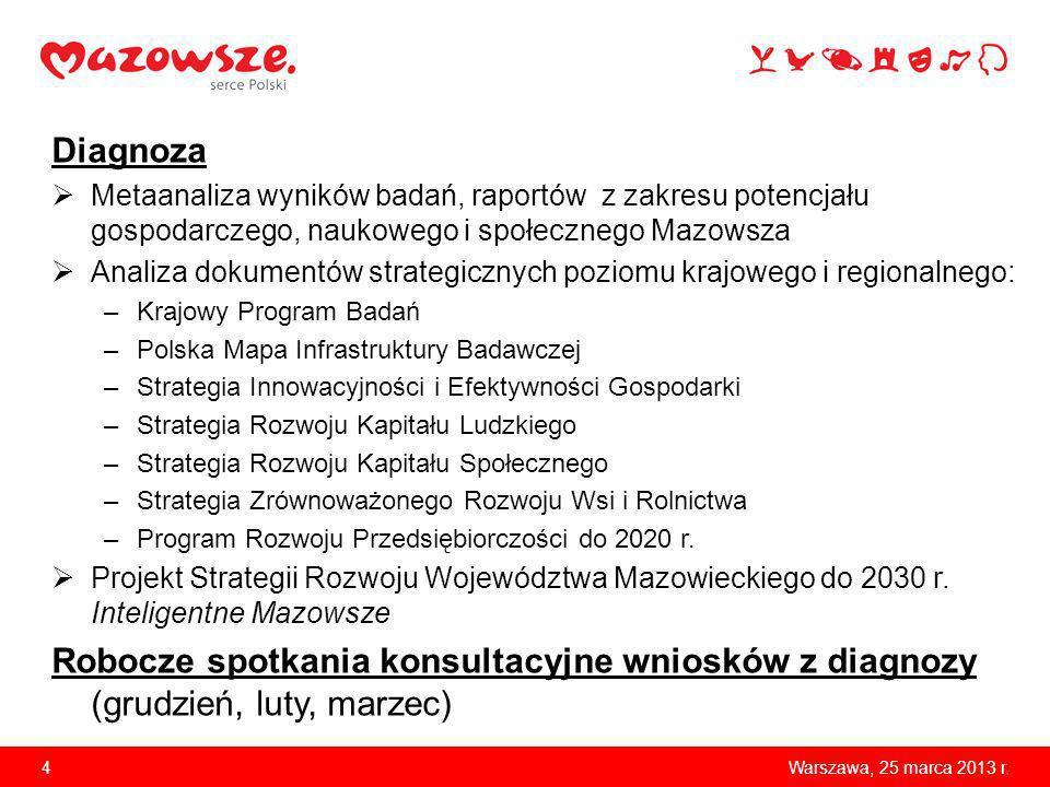 Diagnoza Metaanaliza wyników badań, raportów z zakresu potencjału gospodarczego, naukowego i społecznego Mazowsza.