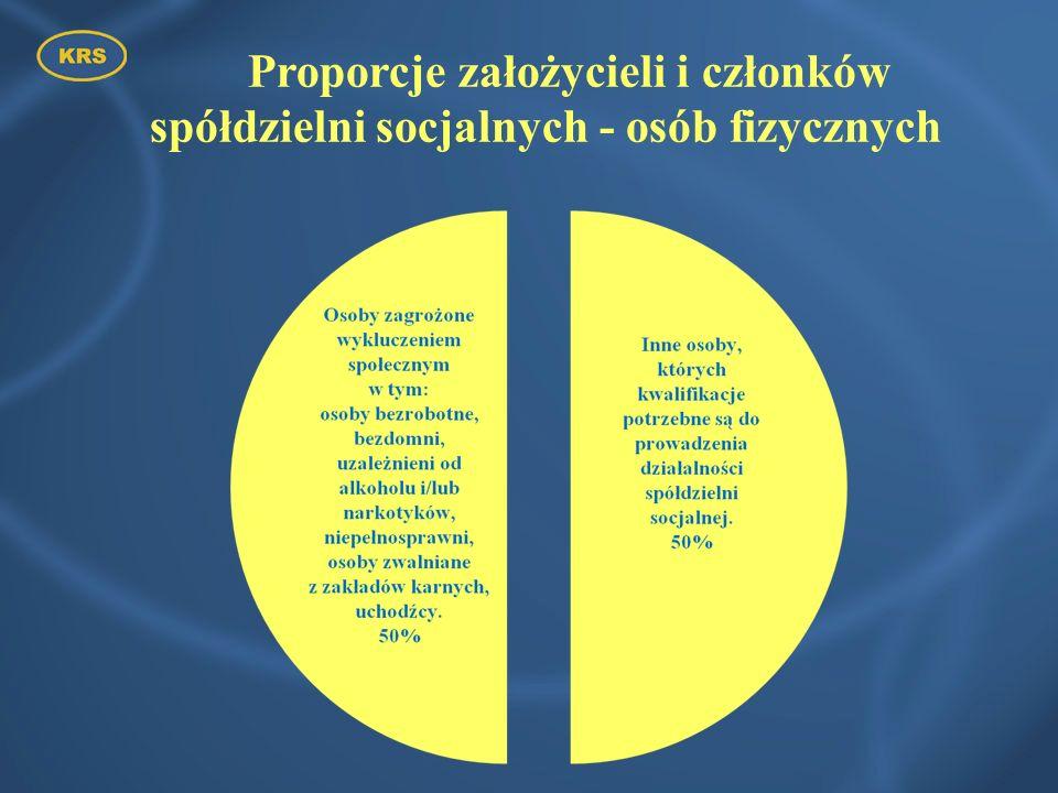 Proporcje założycieli i członków spółdzielni socjalnych - osób fizycznych