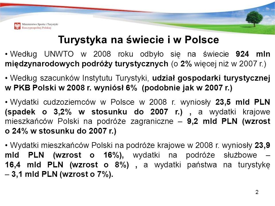 Turystyka na świecie i w Polsce