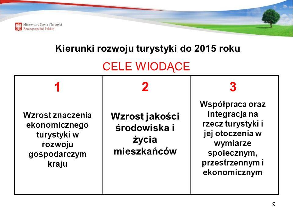 1 2 3 CELE WIODĄCE Kierunki rozwoju turystyki do 2015 roku