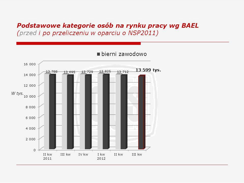 Podstawowe kategorie osób na rynku pracy wg BAEL