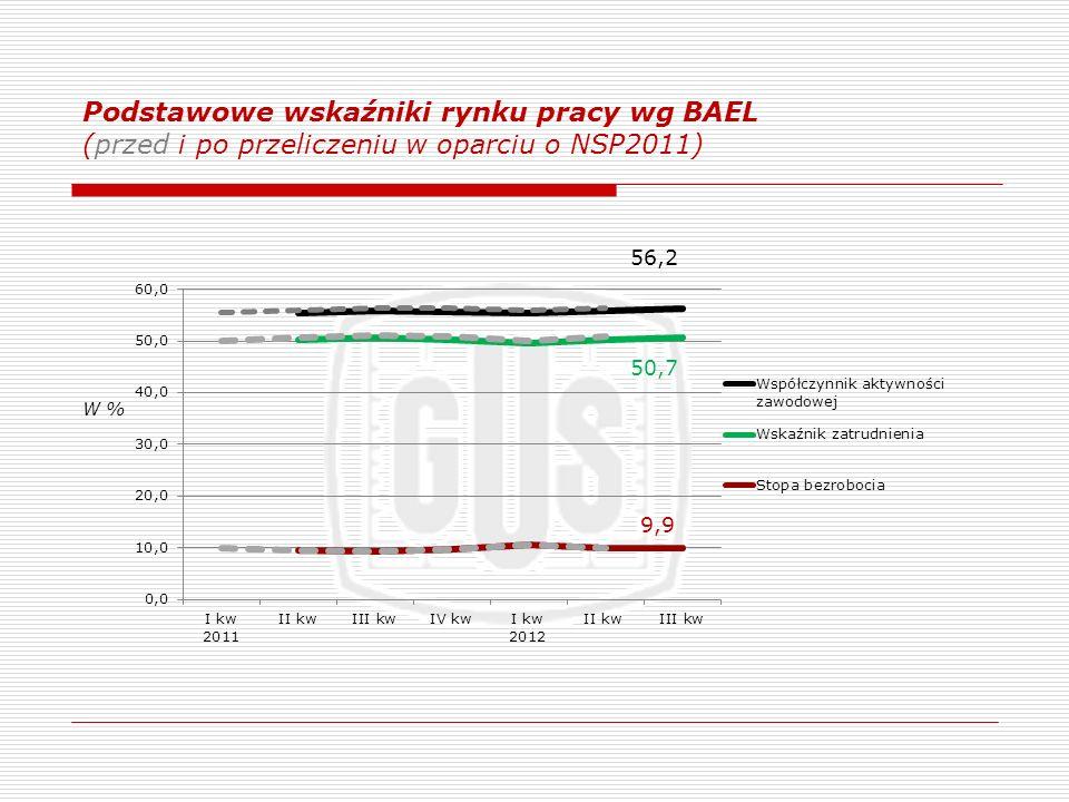Podstawowe wskaźniki rynku pracy wg BAEL