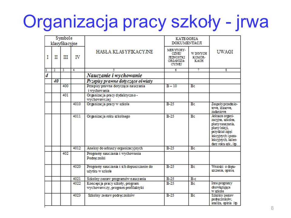 Organizacja pracy szkoły - jrwa