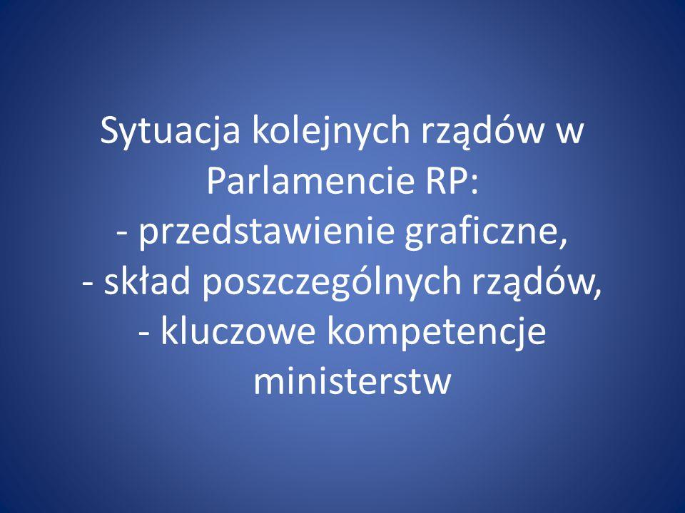 Sytuacja kolejnych rządów w Parlamencie RP: - przedstawienie graficzne, - skład poszczególnych rządów, - kluczowe kompetencje ministerstw