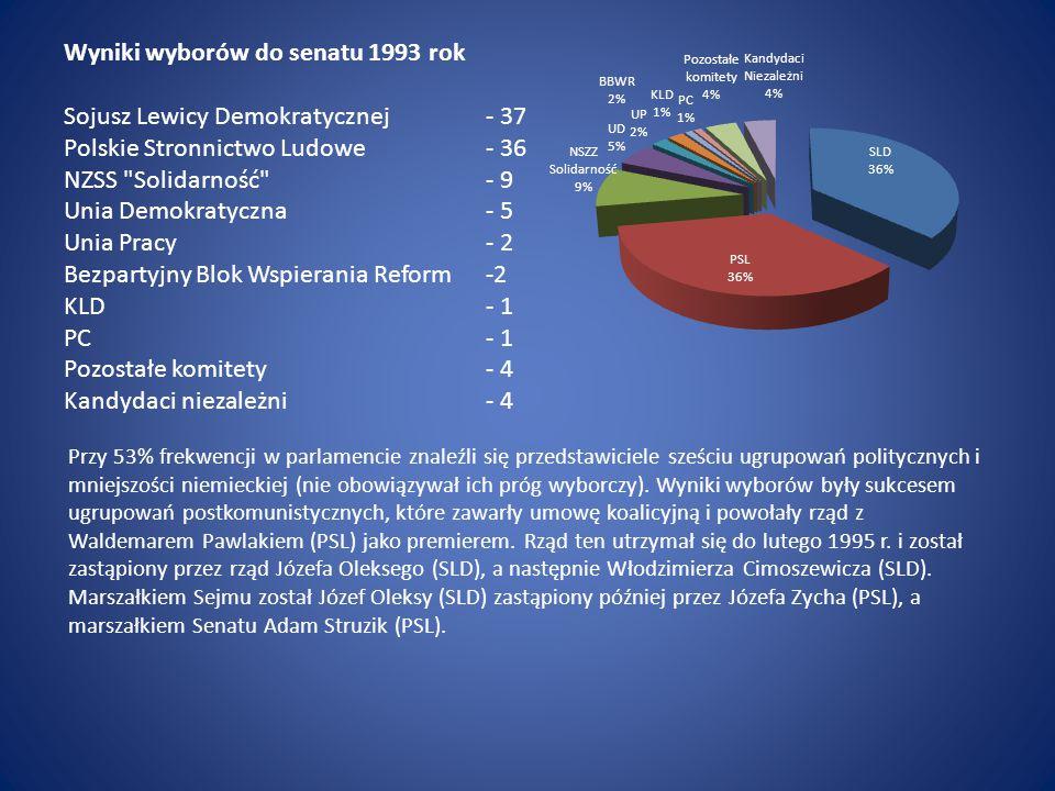 Wyniki wyborów do senatu 1993 rok Sojusz Lewicy Demokratycznej