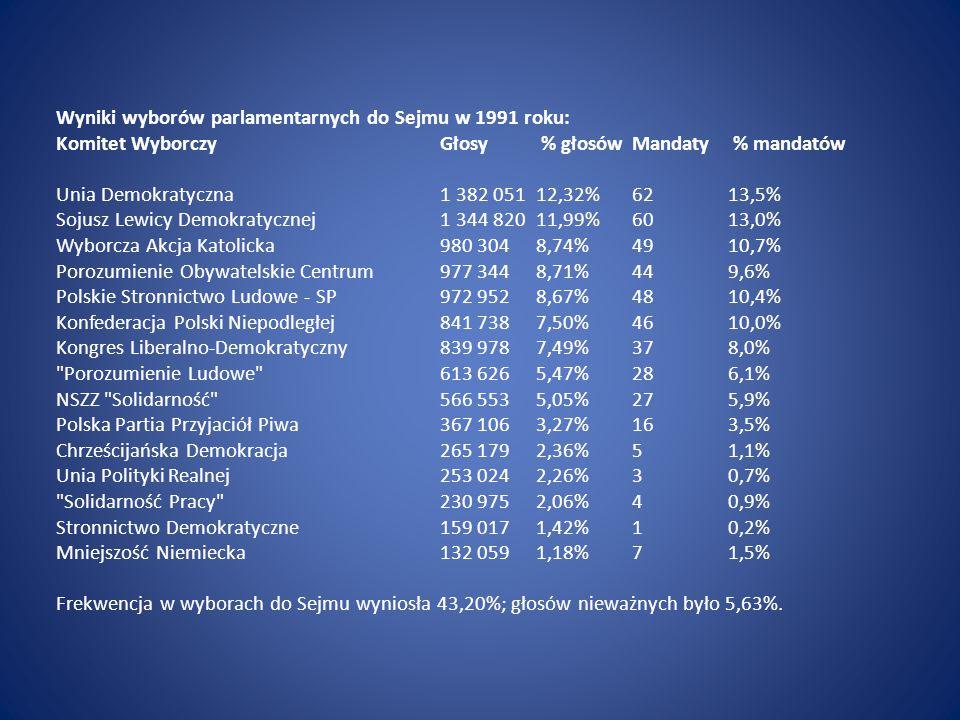 Wyniki wyborów parlamentarnych do Sejmu w 1991 roku: Komitet Wyborczy