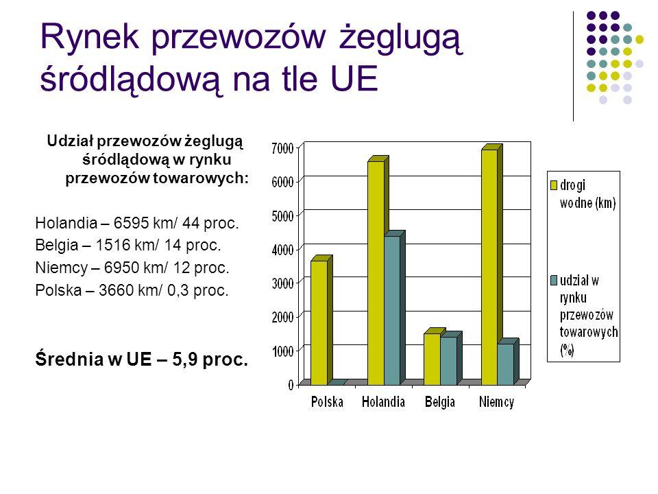 Rynek przewozów żeglugą śródlądową na tle UE