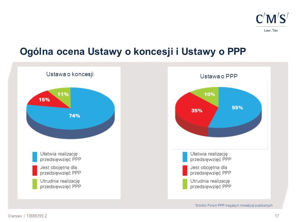 Ogólna ocena Ustawy o koncesji i Ustawy o PPP