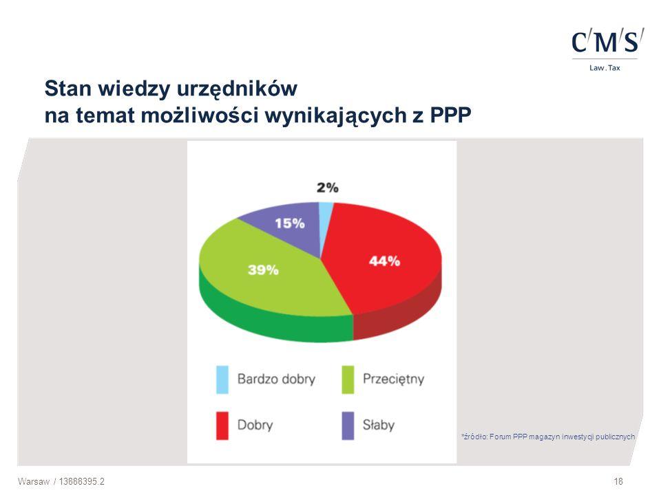 Stan wiedzy urzędników na temat możliwości wynikających z PPP