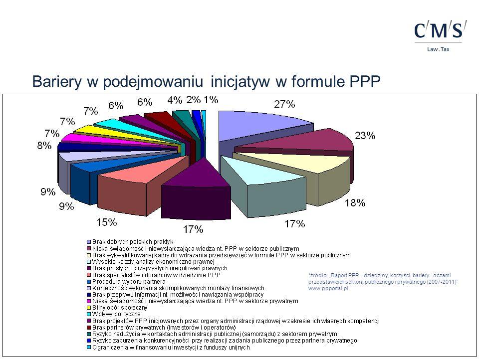 Bariery w podejmowaniu inicjatyw w formule PPP