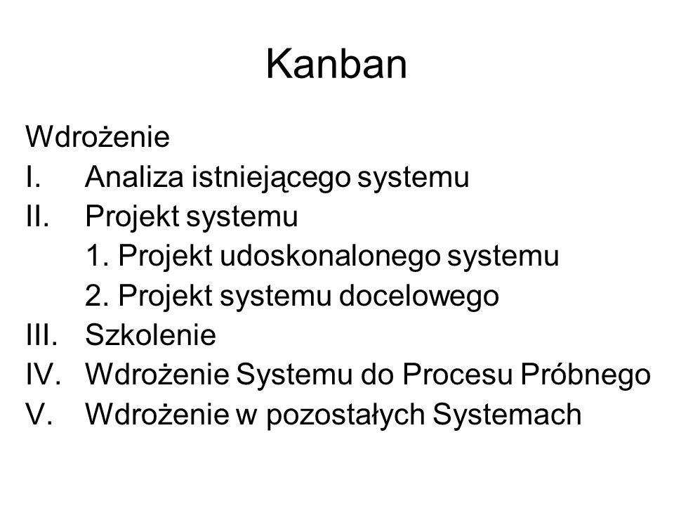 Kanban Wdrożenie Analiza istniejącego systemu Projekt systemu