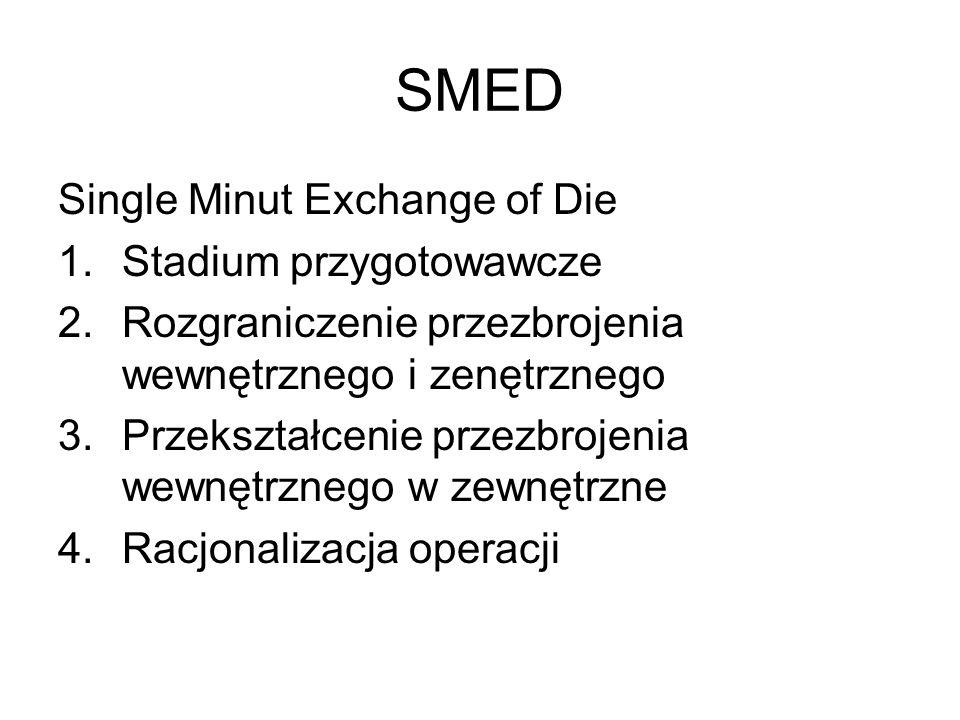 SMED Single Minut Exchange of Die Stadium przygotowawcze