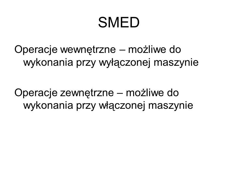 SMED Operacje wewnętrzne – możliwe do wykonania przy wyłączonej maszynie.
