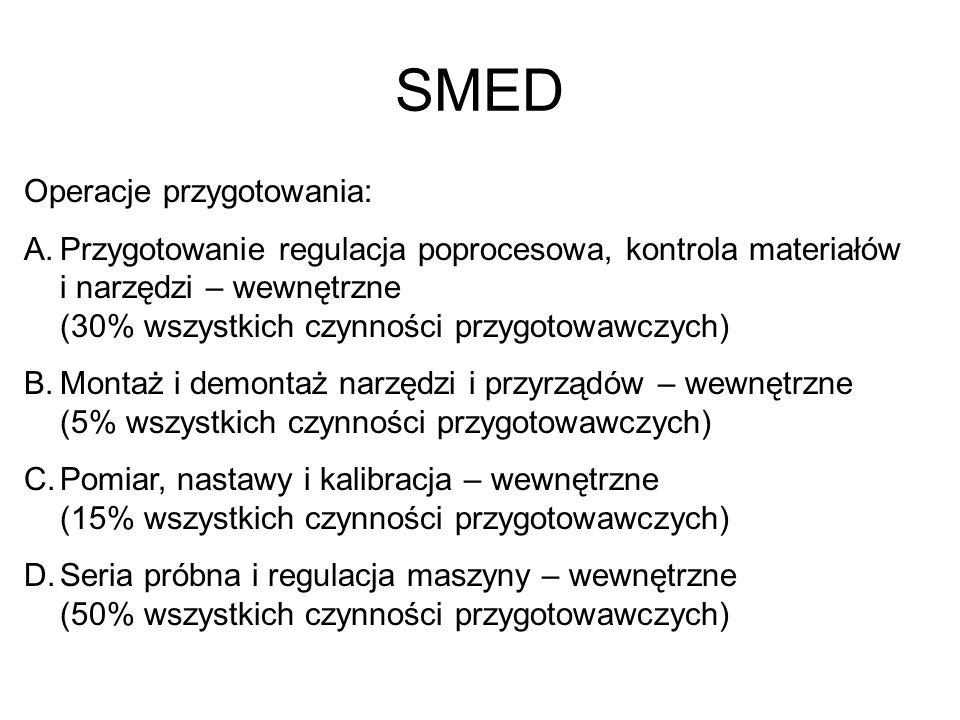 SMED Operacje przygotowania: