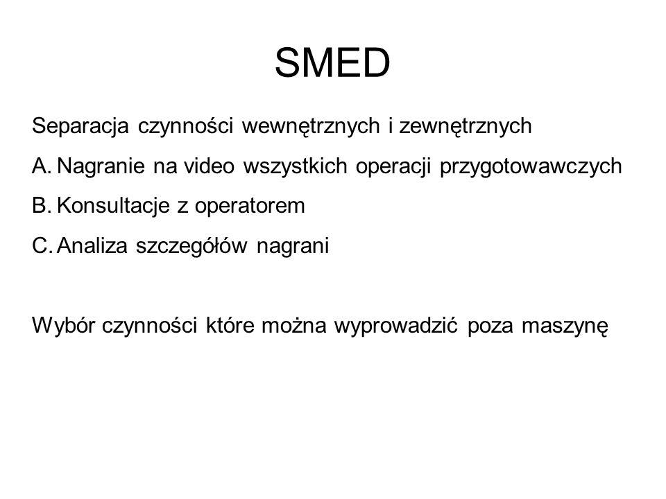 SMED Separacja czynności wewnętrznych i zewnętrznych