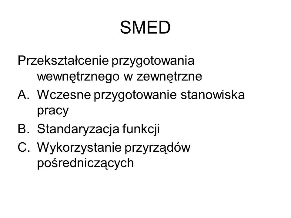 SMED Przekształcenie przygotowania wewnętrznego w zewnętrzne