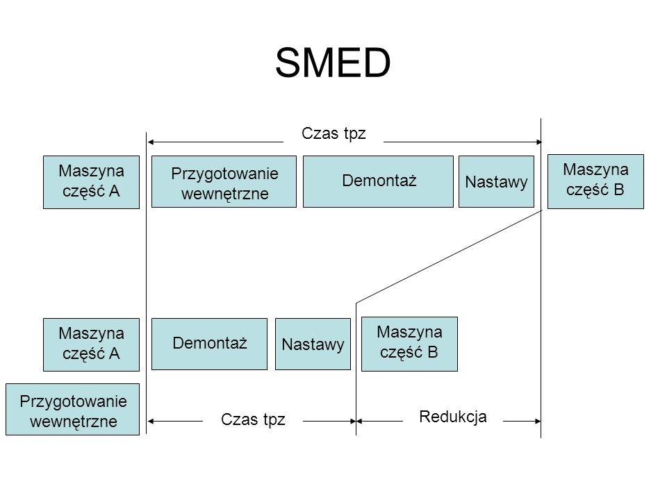 SMED Czas tpz Maszyna część A Maszyna część B Przygotowanie wewnętrzne