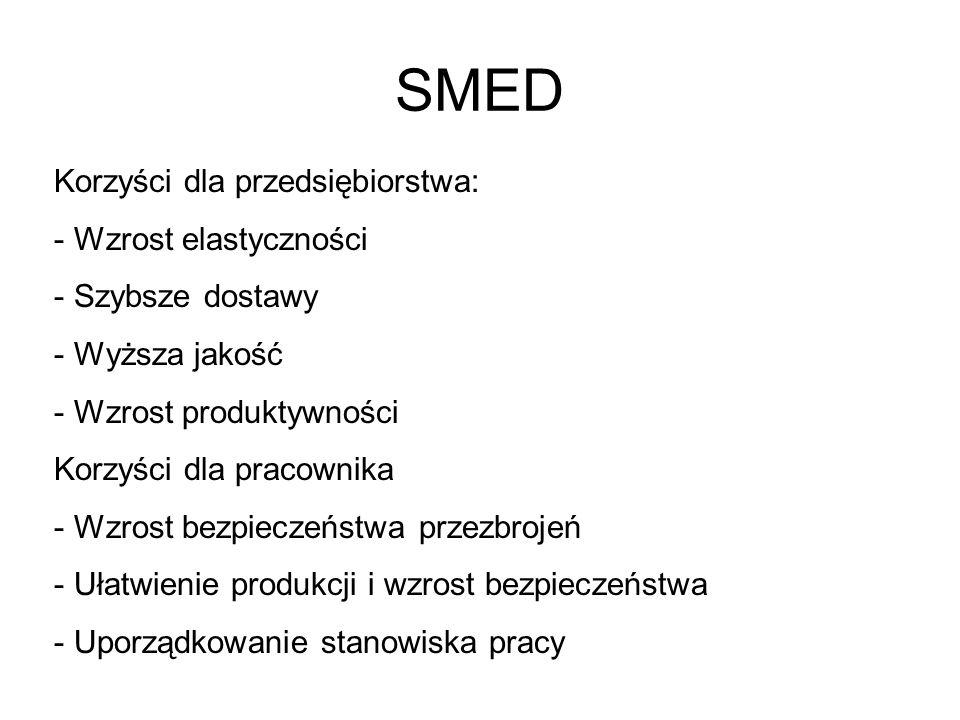 SMED Korzyści dla przedsiębiorstwa: Wzrost elastyczności