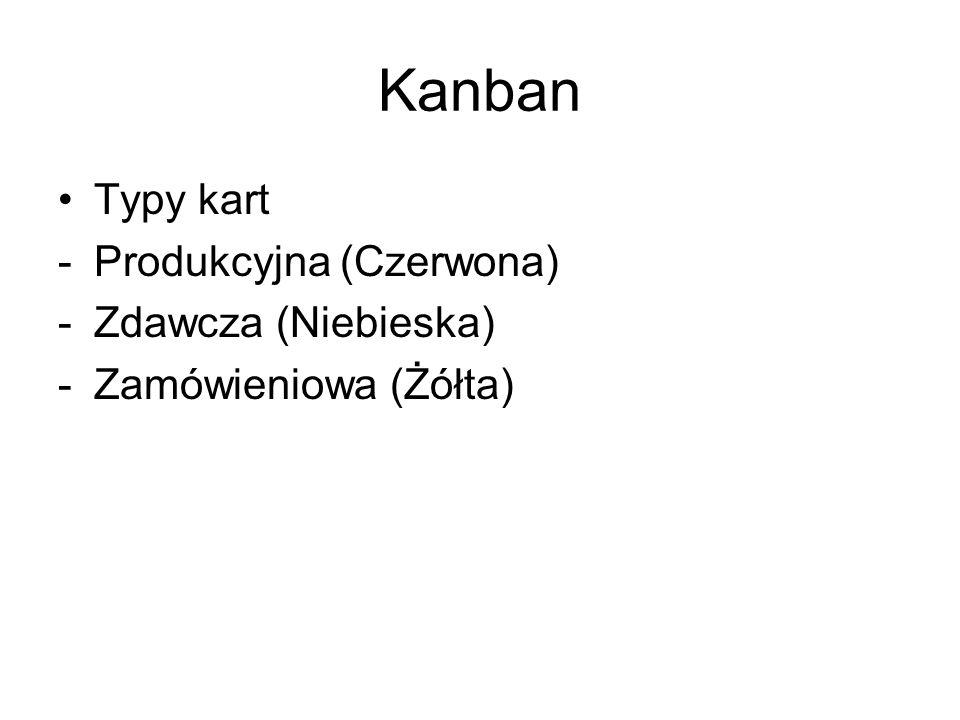 Kanban Typy kart Produkcyjna (Czerwona) Zdawcza (Niebieska)