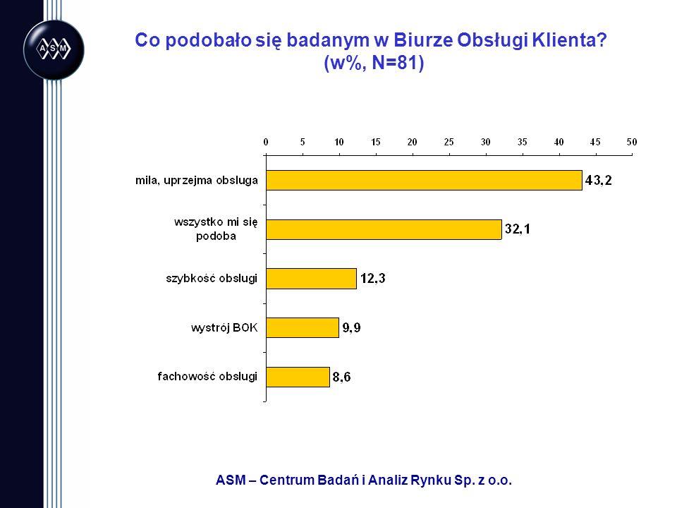 Co podobało się badanym w Biurze Obsługi Klienta (w%, N=81)