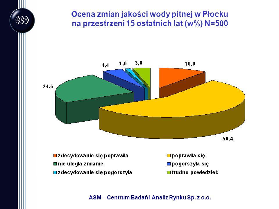 Ocena zmian jakości wody pitnej w Płocku