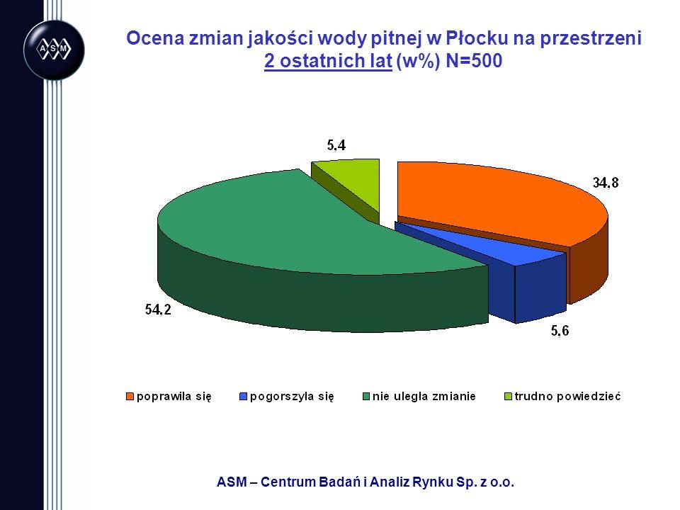 Ocena zmian jakości wody pitnej w Płocku na przestrzeni