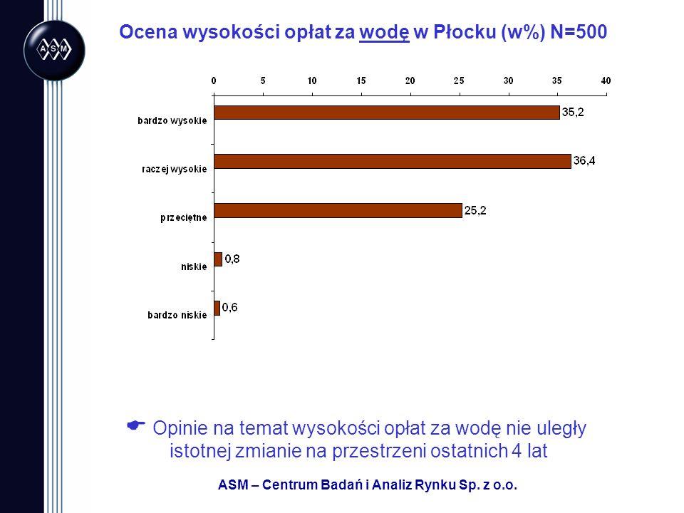 Ocena wysokości opłat za wodę w Płocku (w%) N=500