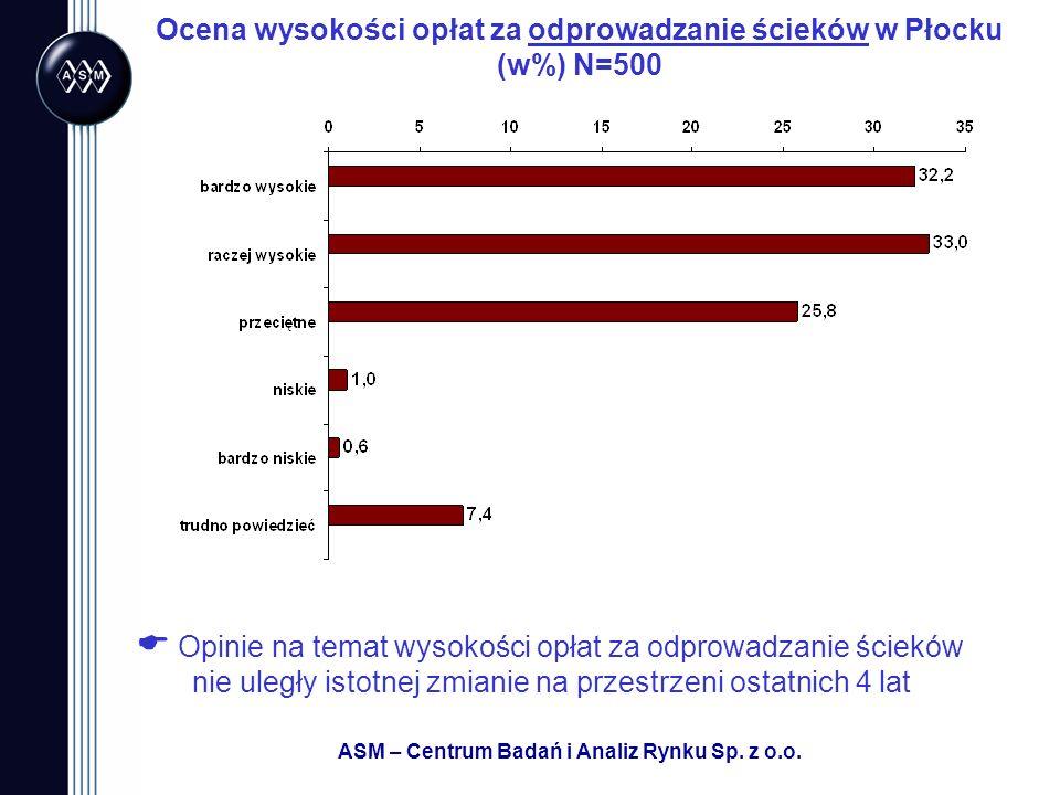 Ocena wysokości opłat za odprowadzanie ścieków w Płocku (w%) N=500