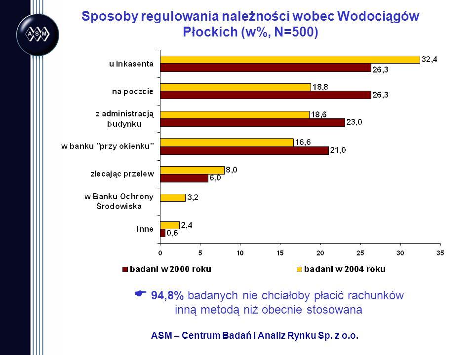 Sposoby regulowania należności wobec Wodociągów Płockich (w%, N=500)