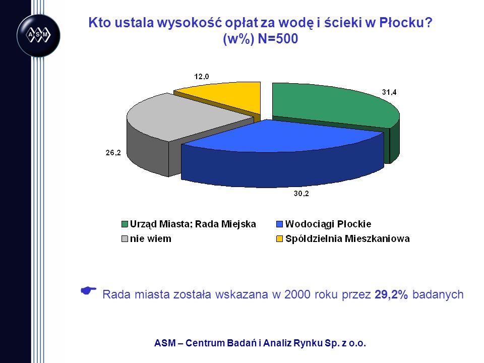 Kto ustala wysokość opłat za wodę i ścieki w Płocku (w%) N=500